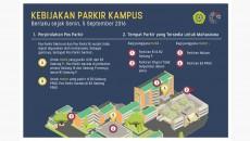 Infografis Kebijakan Parkiran Kampus. Dok/PM UNPAR